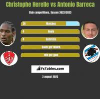 Christophe Herelle vs Antonio Barreca h2h player stats