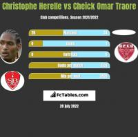 Christophe Herelle vs Cheick Omar Traore h2h player stats