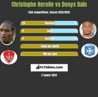 Christophe Herelle vs Denys Bain h2h player stats