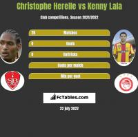 Christophe Herelle vs Kenny Lala h2h player stats