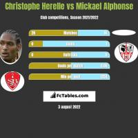 Christophe Herelle vs Mickael Alphonse h2h player stats