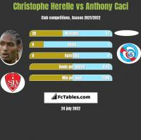 Christophe Herelle vs Anthony Caci h2h player stats