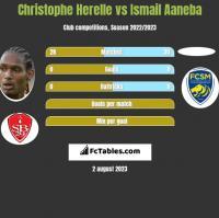 Christophe Herelle vs Ismail Aaneba h2h player stats