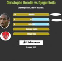 Christophe Herelle vs Djegui Koita h2h player stats