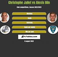 Christophe Jallet vs Alexis Blin h2h player stats