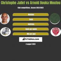 Christophe Jallet vs Arnold Bouka Moutou h2h player stats