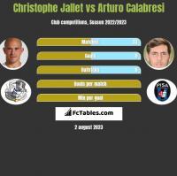 Christophe Jallet vs Arturo Calabresi h2h player stats