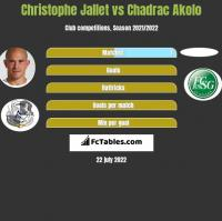 Christophe Jallet vs Chadrac Akolo h2h player stats