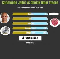 Christophe Jallet vs Cheick Omar Traore h2h player stats