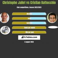 Christophe Jallet vs Cristian Battocchio h2h player stats