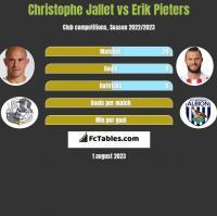 Christophe Jallet vs Erik Pieters h2h player stats