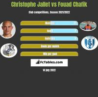 Christophe Jallet vs Fouad Chafik h2h player stats