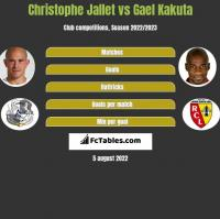 Christophe Jallet vs Gael Kakuta h2h player stats