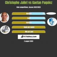 Christophe Jallet vs Gaetan Paquiez h2h player stats
