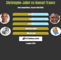 Christophe Jallet vs Hamari Traore h2h player stats