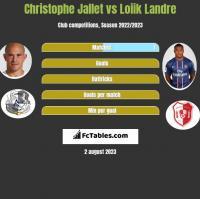 Christophe Jallet vs Loiik Landre h2h player stats