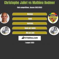 Christophe Jallet vs Mathieu Bodmer h2h player stats