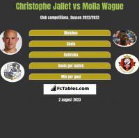 Christophe Jallet vs Molla Wague h2h player stats