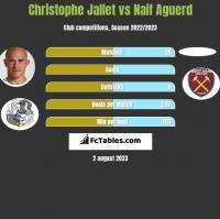 Christophe Jallet vs Naif Aguerd h2h player stats