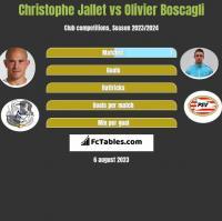 Christophe Jallet vs Olivier Boscagli h2h player stats
