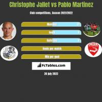 Christophe Jallet vs Pablo Martinez h2h player stats