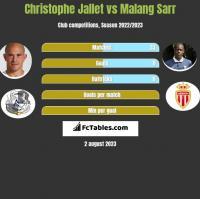 Christophe Jallet vs Malang Sarr h2h player stats