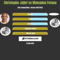 Christophe Jallet vs Mamadou Fofana h2h player stats