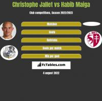 Christophe Jallet vs Habib Maiga h2h player stats