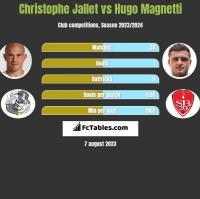 Christophe Jallet vs Hugo Magnetti h2h player stats