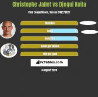 Christophe Jallet vs Djegui Koita h2h player stats