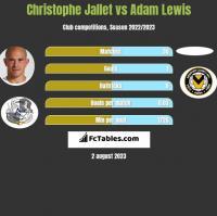 Christophe Jallet vs Adam Lewis h2h player stats