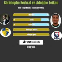 Christophe Kerbrat vs Adolphe Teikeu h2h player stats