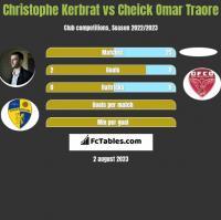 Christophe Kerbrat vs Cheick Omar Traore h2h player stats