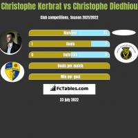 Christophe Kerbrat vs Christophe Diedhiou h2h player stats