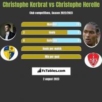 Christophe Kerbrat vs Christophe Herelle h2h player stats