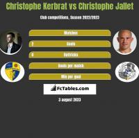 Christophe Kerbrat vs Christophe Jallet h2h player stats