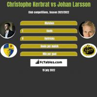 Christophe Kerbrat vs Johan Larsson h2h player stats