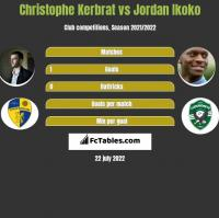 Christophe Kerbrat vs Jordan Ikoko h2h player stats