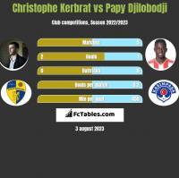 Christophe Kerbrat vs Papy Djilobodji h2h player stats