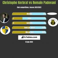 Christophe Kerbrat vs Romain Padovani h2h player stats