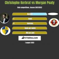 Christophe Kerbrat vs Morgan Poaty h2h player stats