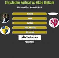 Christophe Kerbrat vs Sikou Niakate h2h player stats