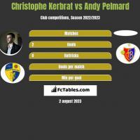 Christophe Kerbrat vs Andy Pelmard h2h player stats