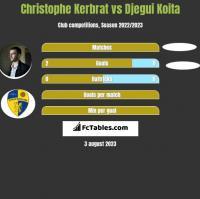 Christophe Kerbrat vs Djegui Koita h2h player stats