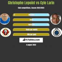 Christophe Lepoint vs Cyle Larin h2h player stats