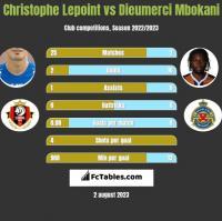 Christophe Lepoint vs Dieumerci Mbokani h2h player stats