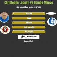 Christophe Lepoint vs Ilombe Mboyo h2h player stats