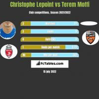 Christophe Lepoint vs Terem Moffi h2h player stats