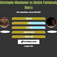 Christophe Mandanne vs Cheick Fantamady Diarra h2h player stats