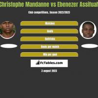 Christophe Mandanne vs Ebenezer Assifuah h2h player stats